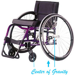 Wheelchair Center of Gravity Image