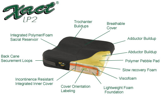 Action® Xact® Contoured Wheelchair Cushion